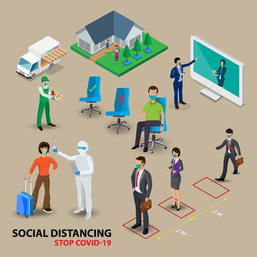 An image of different scenarios where social distancing should be implemented and other ways to avoid catching the virus, such as fever screenings, online conferencing, floor spacers, and food delivery.